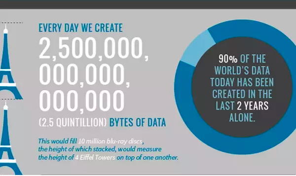data creation statistics infographic