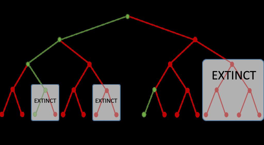 a/b testing flaws