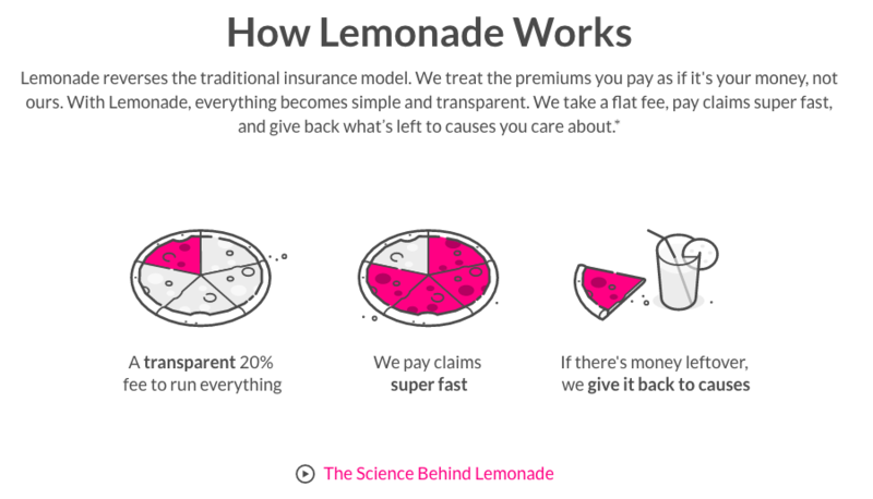 lemonade pricing