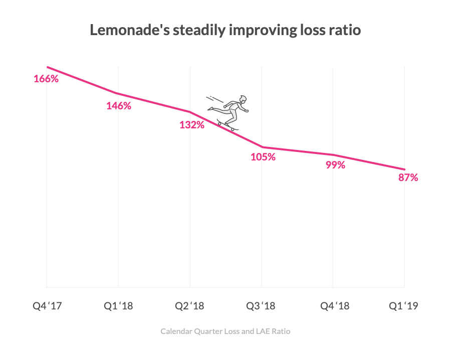 lemonade loss ratio behavioral analytics