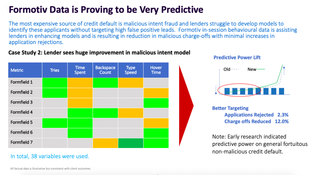 formotiv fraud models