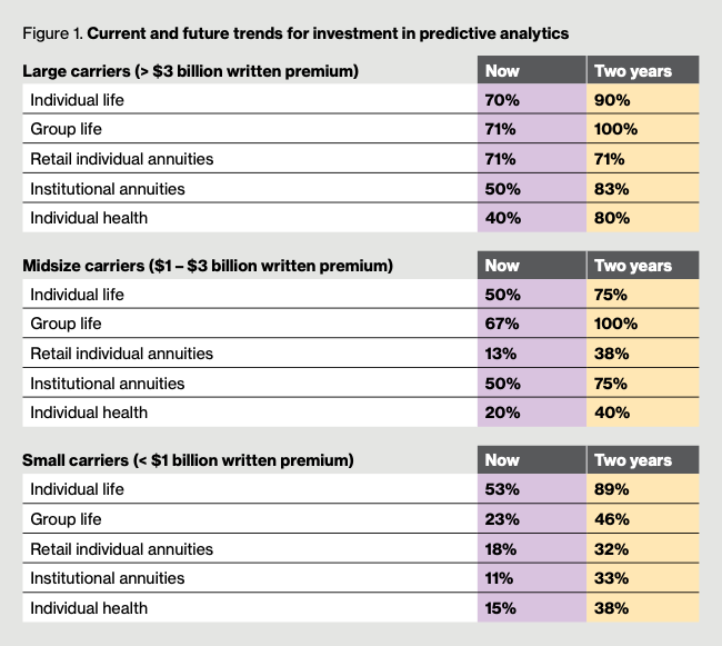 predictive analytics in life insurance